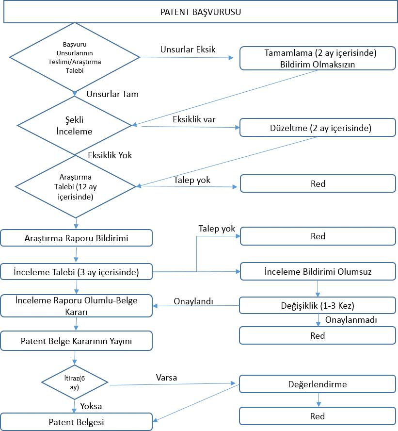 Şekil 1. Patent Süreci